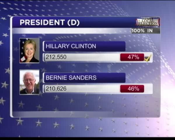 Sanders- Clinton to Split Delegates Almost Evenly_65749171-159532