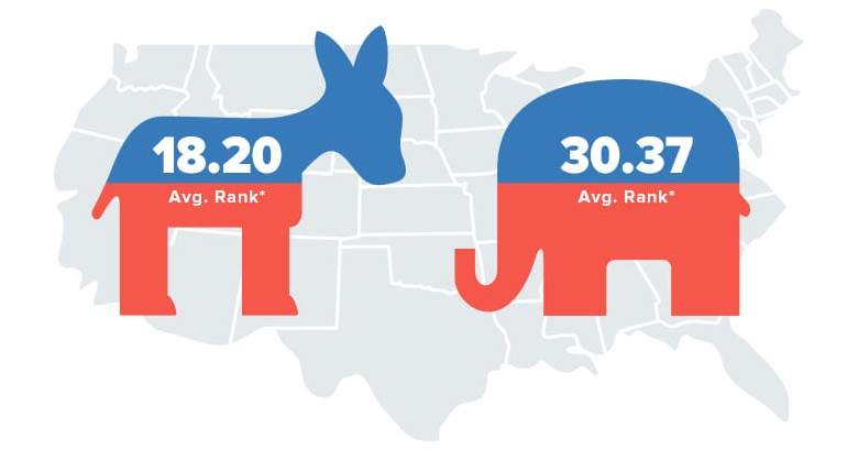 WalletHub 2020's Most & Least Politically Engaged States